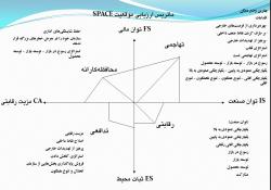 پاورپوینت ماتریس ارزیابی موقعیت و اقدام استراتژیک (SPACE)