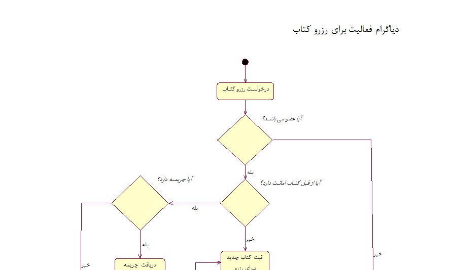 پژوهش مهندسی نرم افزار تجزیه و تحلیل سیستم کتابخانه